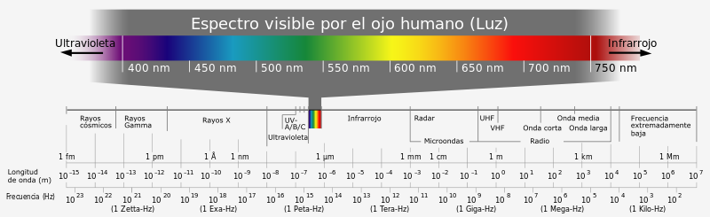 Electromagnetic spectrum-es.svg